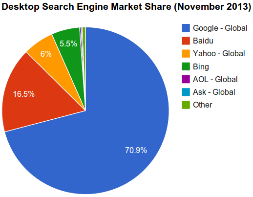 a comparison between two internet search engines yahoo and lycos Parts of a search engine: search engines consist  engines in how internet search engines  reliant on it's two largest distribution partners - yahoo and.