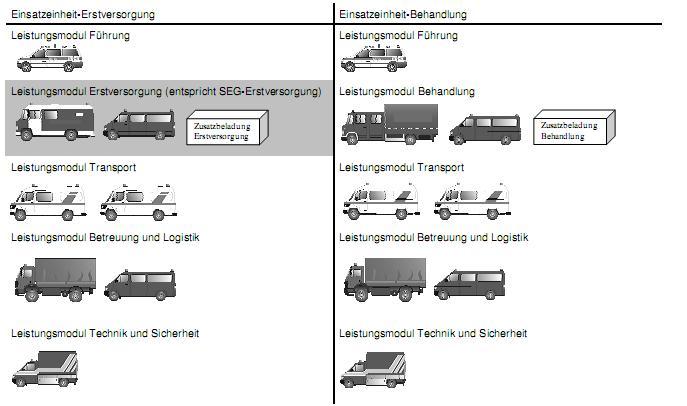 Graphische Darstellung der Gliederung einer Einsatzeinheit in Baden-Württemberg