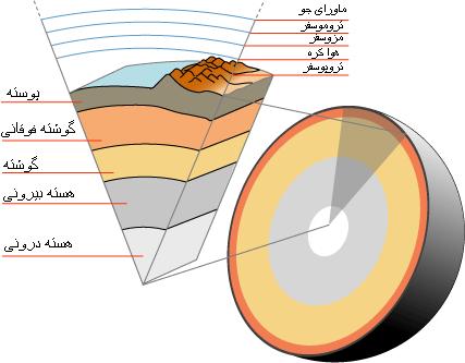 جنس سنگهای هسته بیشتر از چه عناصری است