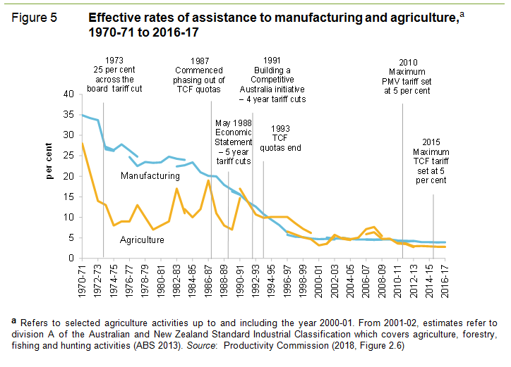 History of tariffs in Australia - Wikipedia