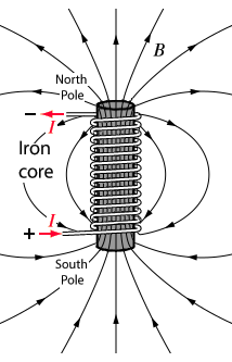 The magnetic field generated by passing a current through a coil