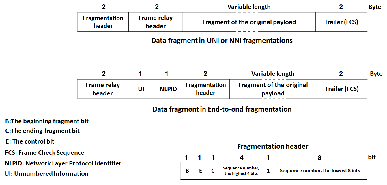File:Fragment Encapsulation in frame relay - en.png - Wikimedia Commons