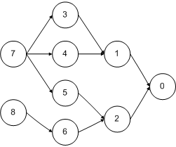 Graph-structured stack 1 - jaredwf.png