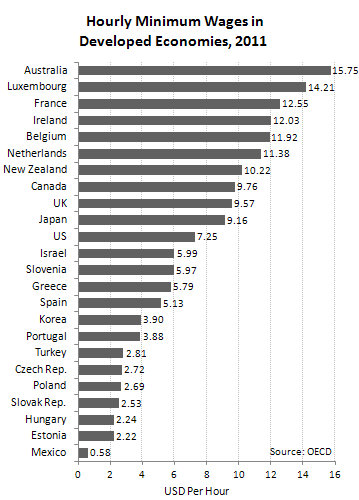 File:Hourly Minimum Wages in Developed Economies, 2011.jpg - Wikipedia ...
