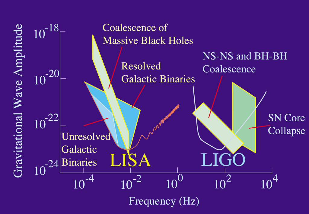 http://upload.wikimedia.org/wikipedia/commons/e/eb/LIGO-LISA.jpg