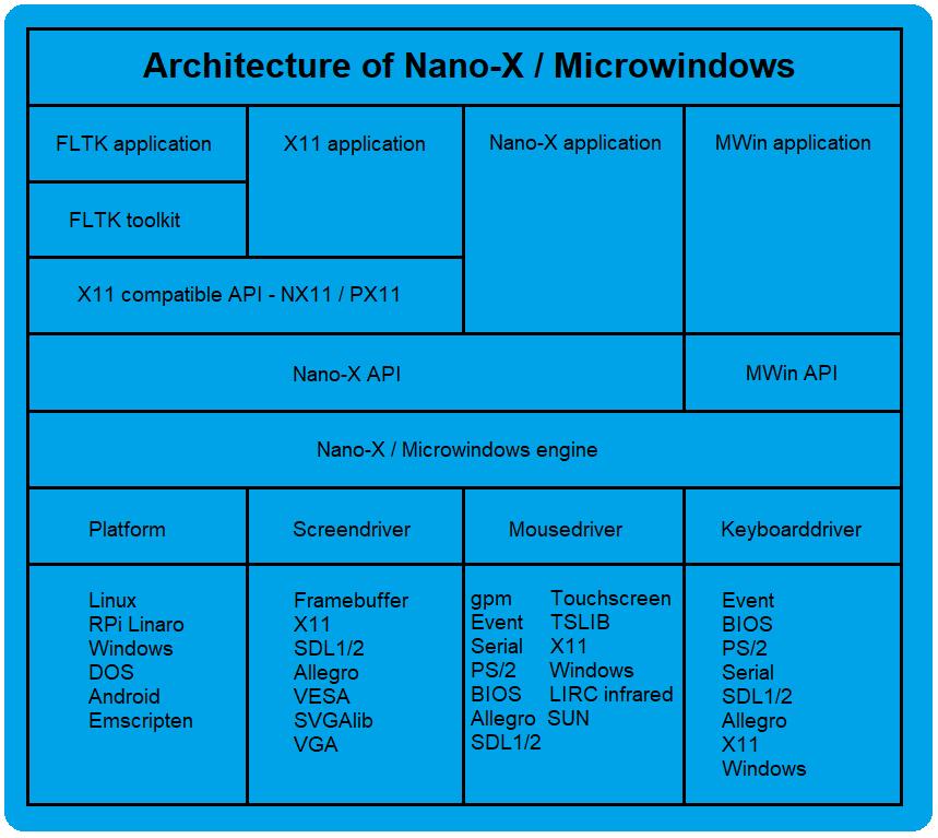 Microwindows - Wikiwand