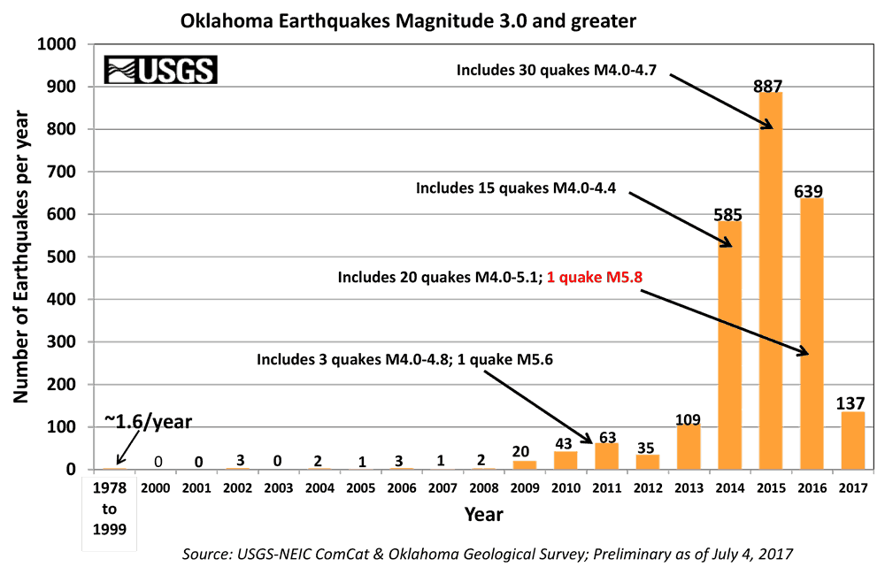 Oklahoma 3.0 earthquake bar graph since 1978
