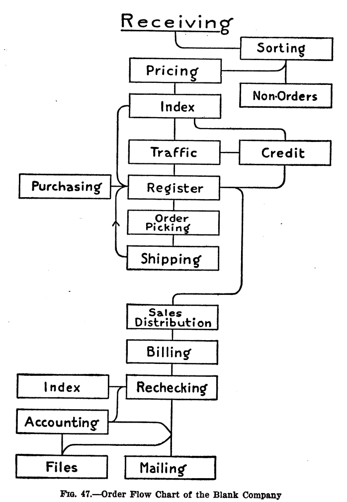 fileorder flow chart of the blank company 1920png - Flow Chart Of Company