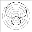 Polar pattern supercardioid thumb.png