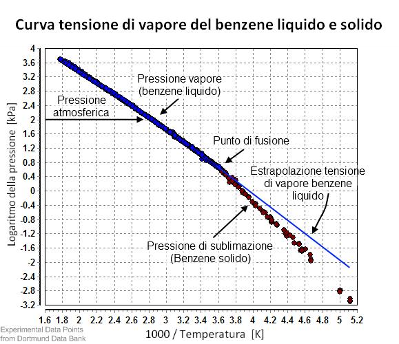 File:Pressione vapore benzene liquido e solido png