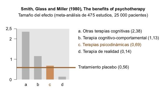fobia social tratamiento psicoanalitico