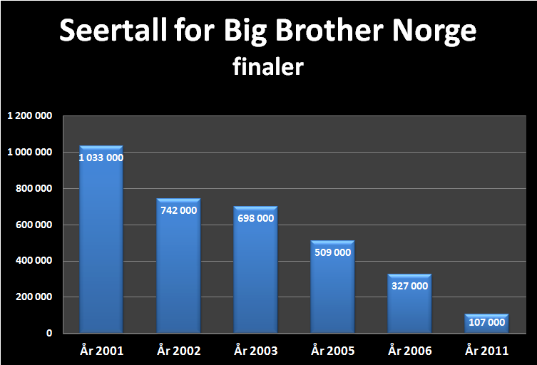 realescor big brother  norge