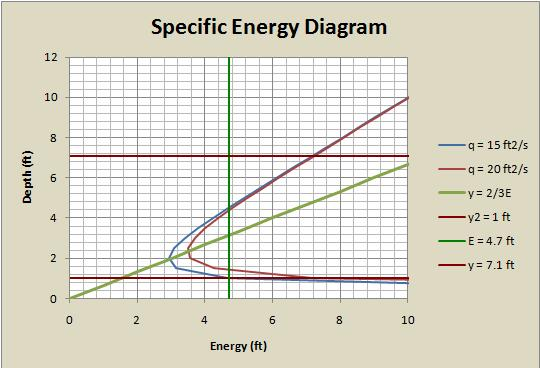 dimensionless specific energy diagrams for open channel flow  : specific energy diagram - findchart.co
