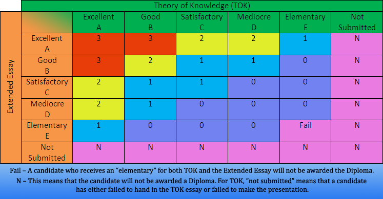 tok and extended essay matrix