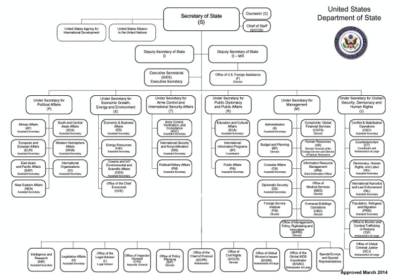 Create An Organizational Chart: US State Department organizational chart March 2014.jpg ,Chart