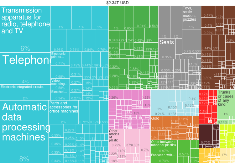 File:2014 China Products Export Treemap png - Wikimedia Commons