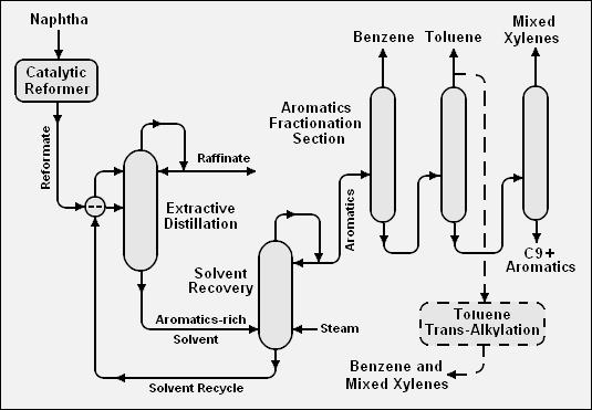 Btx Chemistry Wikivisually