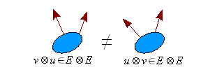 Bacterial-tensor-product-non-commutativity.png