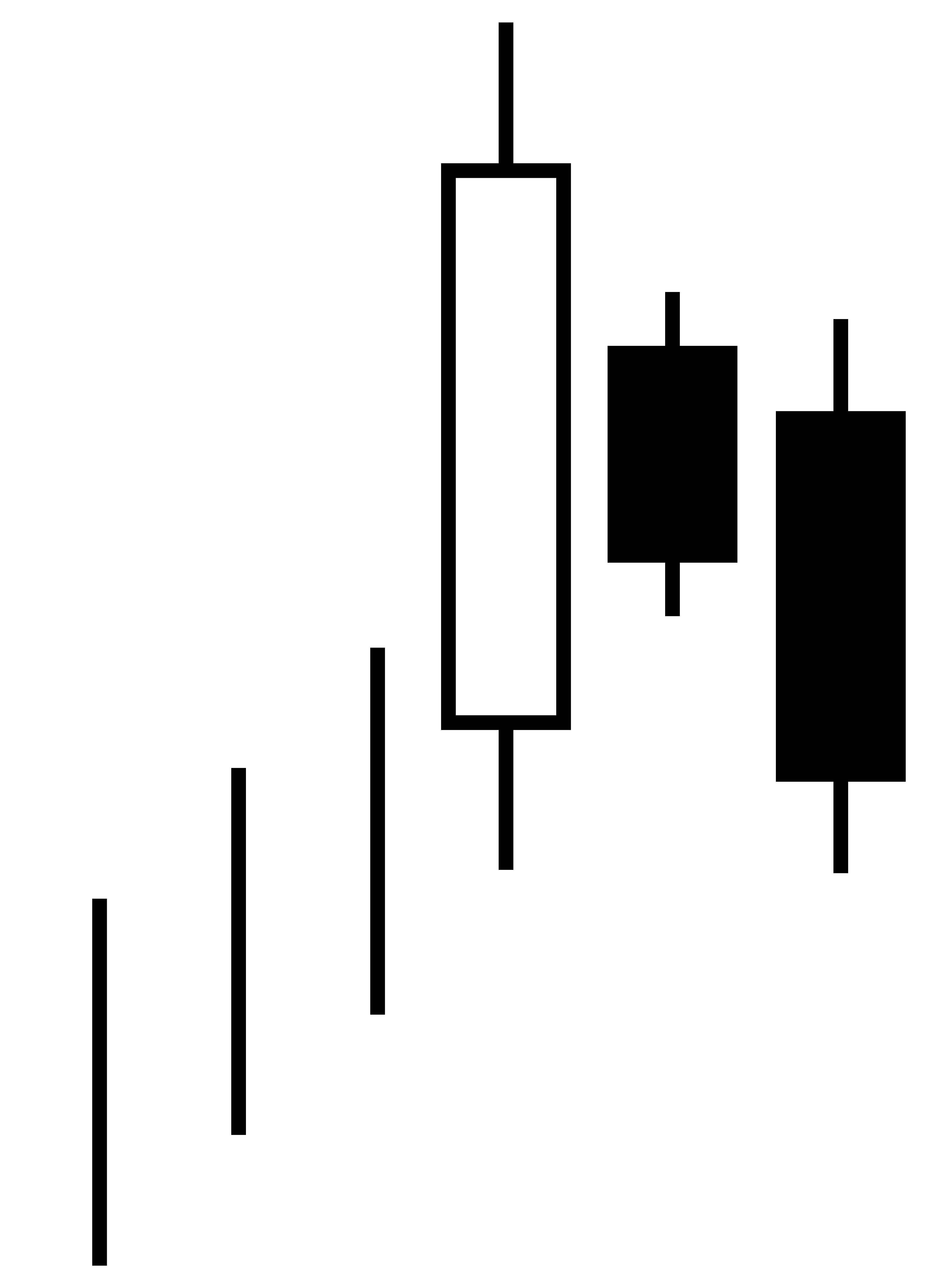 Candlestick Charts: Candlestick pattern bearish three inside down.jpg - Wikimedia ,Chart