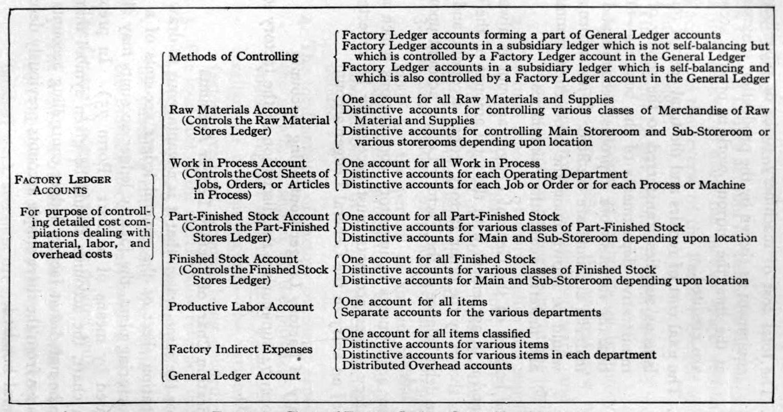 Microsoft Powerpoint Organizational Chart: Chart of Factory Ledger Controlling Accounts 1919.jpg ,Chart