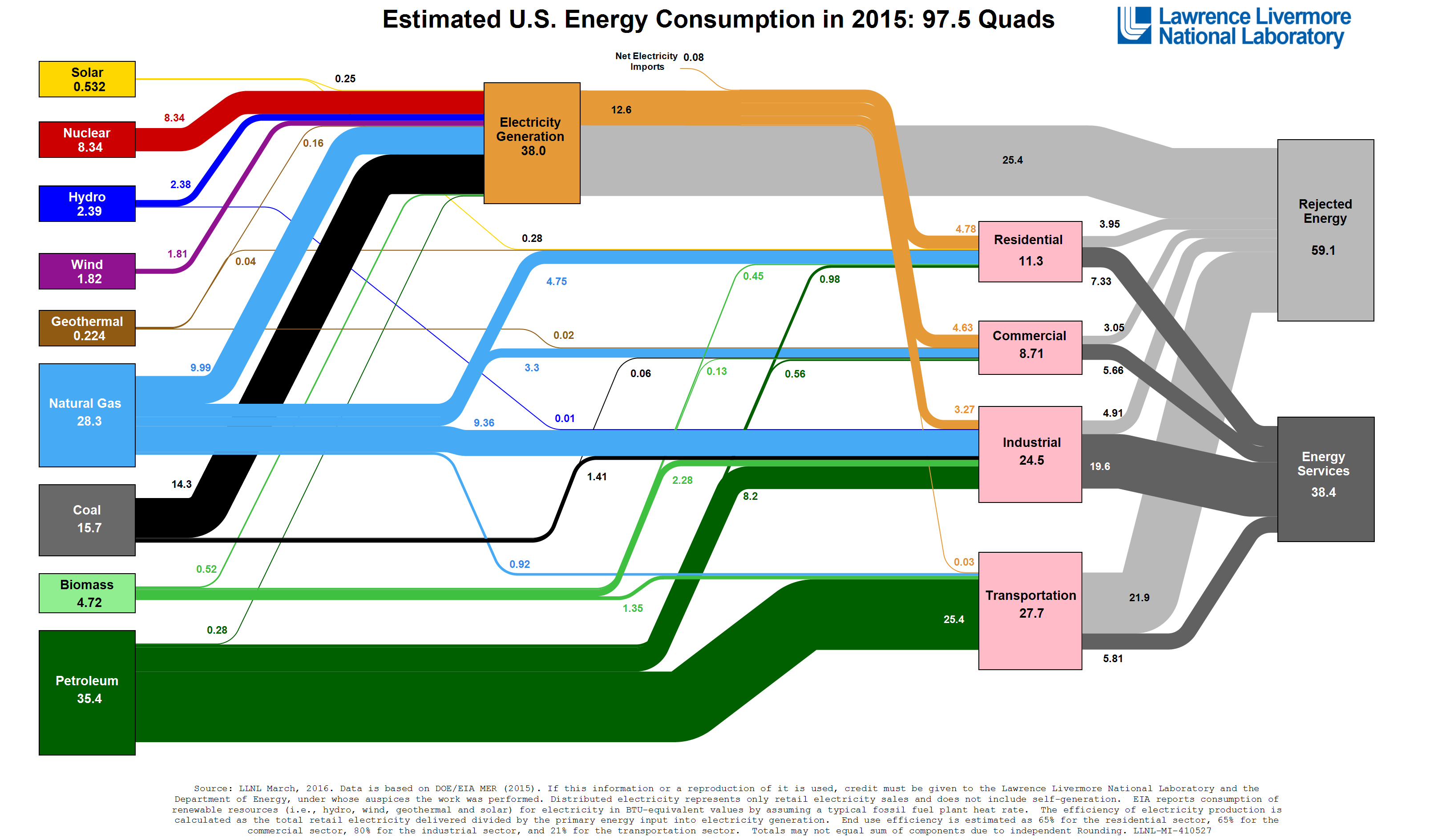 Mix Energetique Wikipedia
