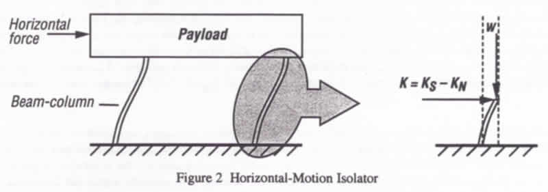 Horizontal Vibration Isolator Beam Column Drawing.jpg