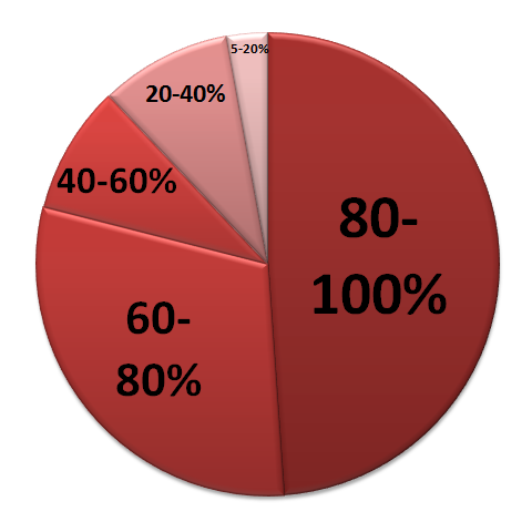 How To Do Calculation For Percentage
