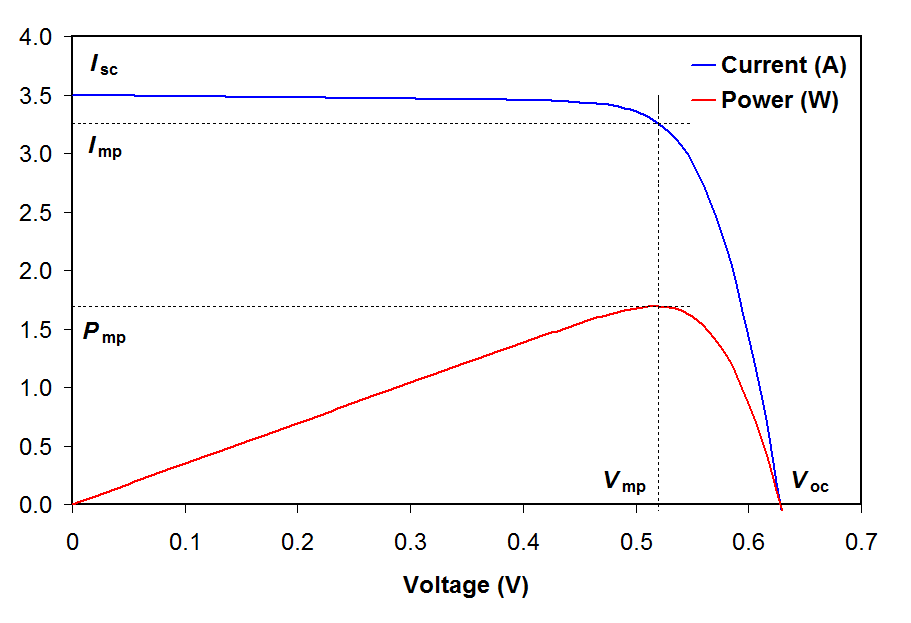 Batteries What Limit The Current Of A Solar Panel System