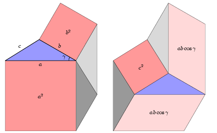 """Fig. 7a - Proof of the law of cosines for acute angle γ by """"cutting and pasting""""."""