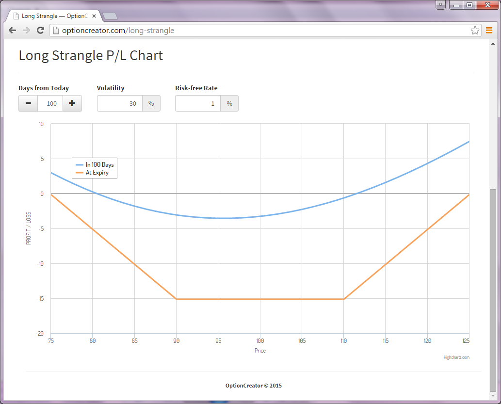 Long Strangle Option Strategy Profit-Loss Chart