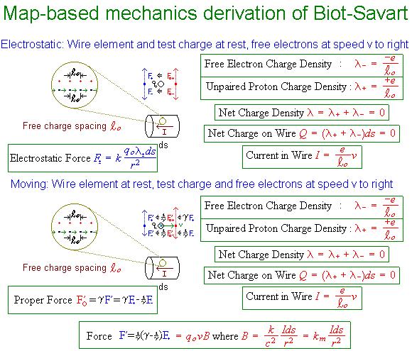 Biot savart law derivation pdf