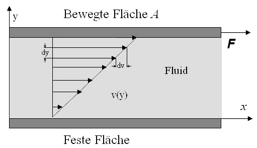 Newtonsche Reibung.PNG