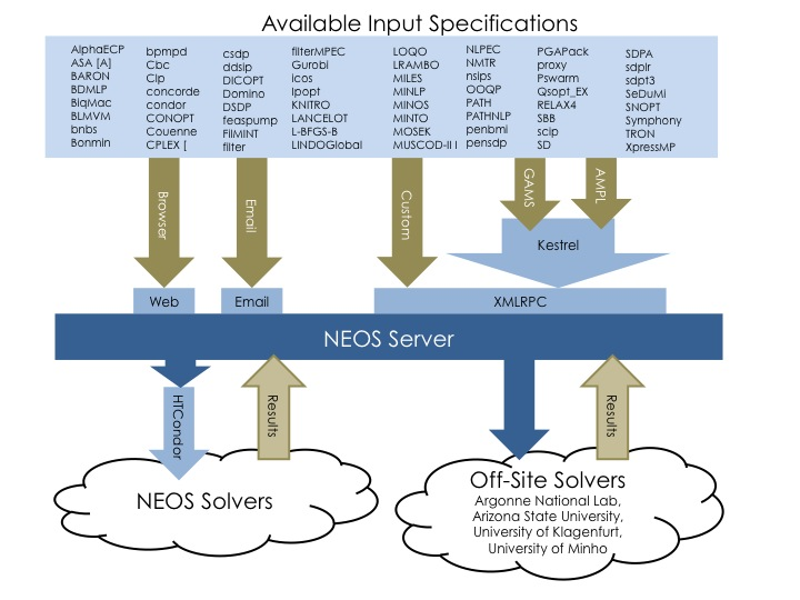 File:Overview of the NEOS Server.jpg