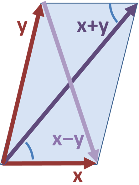 File:Parallelogram law.PNG