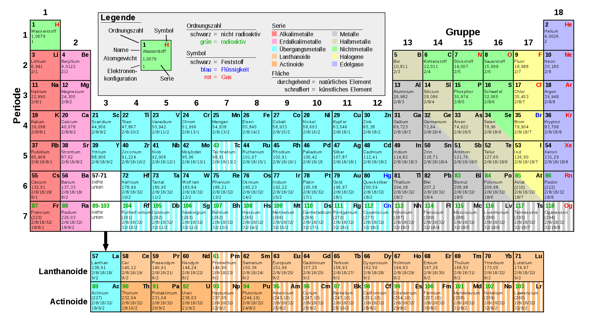 New periodic table of elements name in hindi elements name table in hindi of periodic teach vernacularhindi would be in sciences social urtaz Images