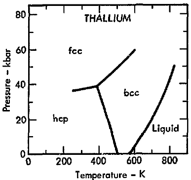 Phase Diagram Of Thallium Electrical Work Wiring Diagram