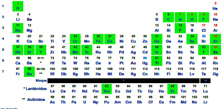 Fileradionuclidos en la tabla peridicag wikimedia commons fileradionuclidos en la tabla peridicag urtaz Images