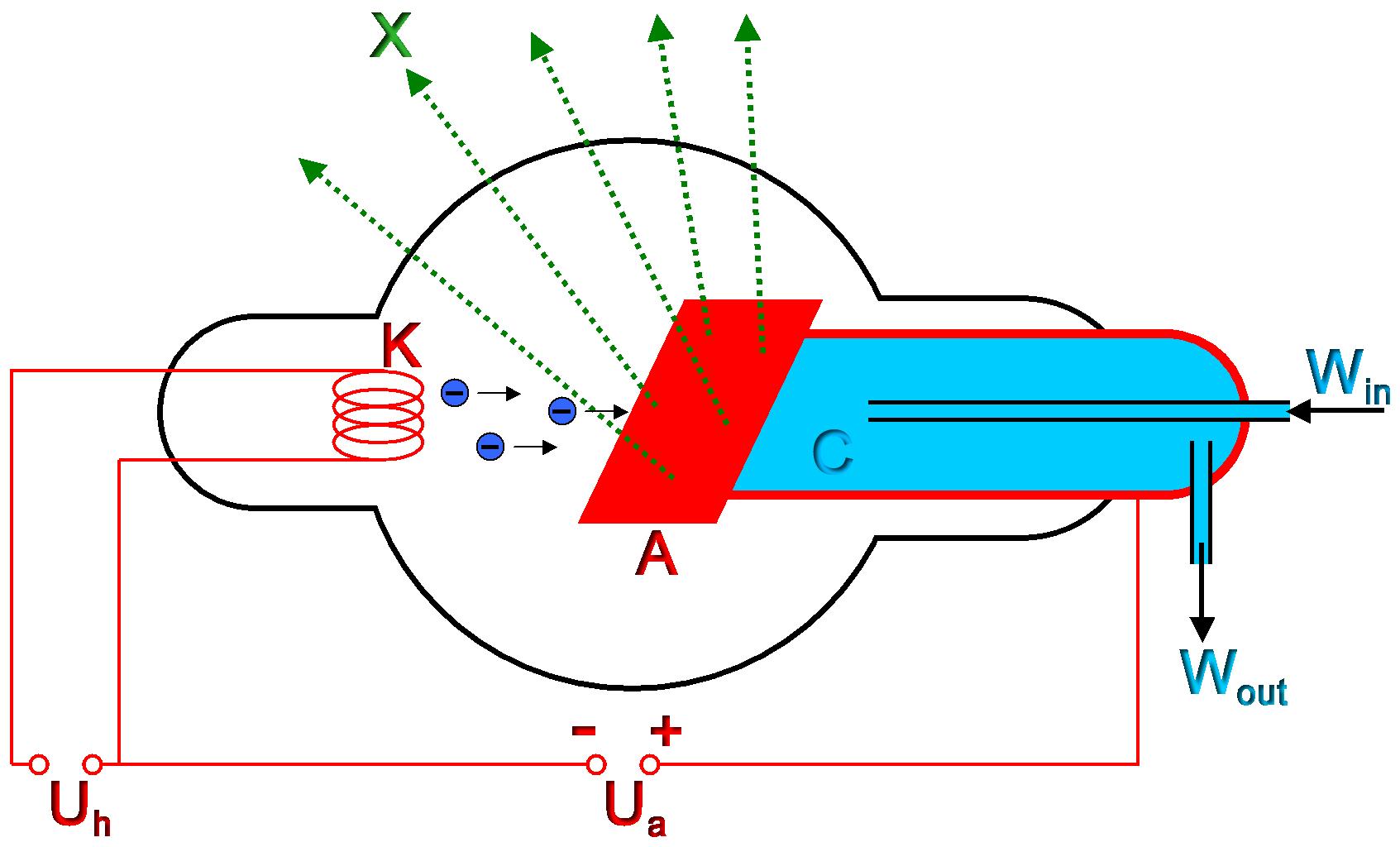 Projekt-Praktikum Atomphysik