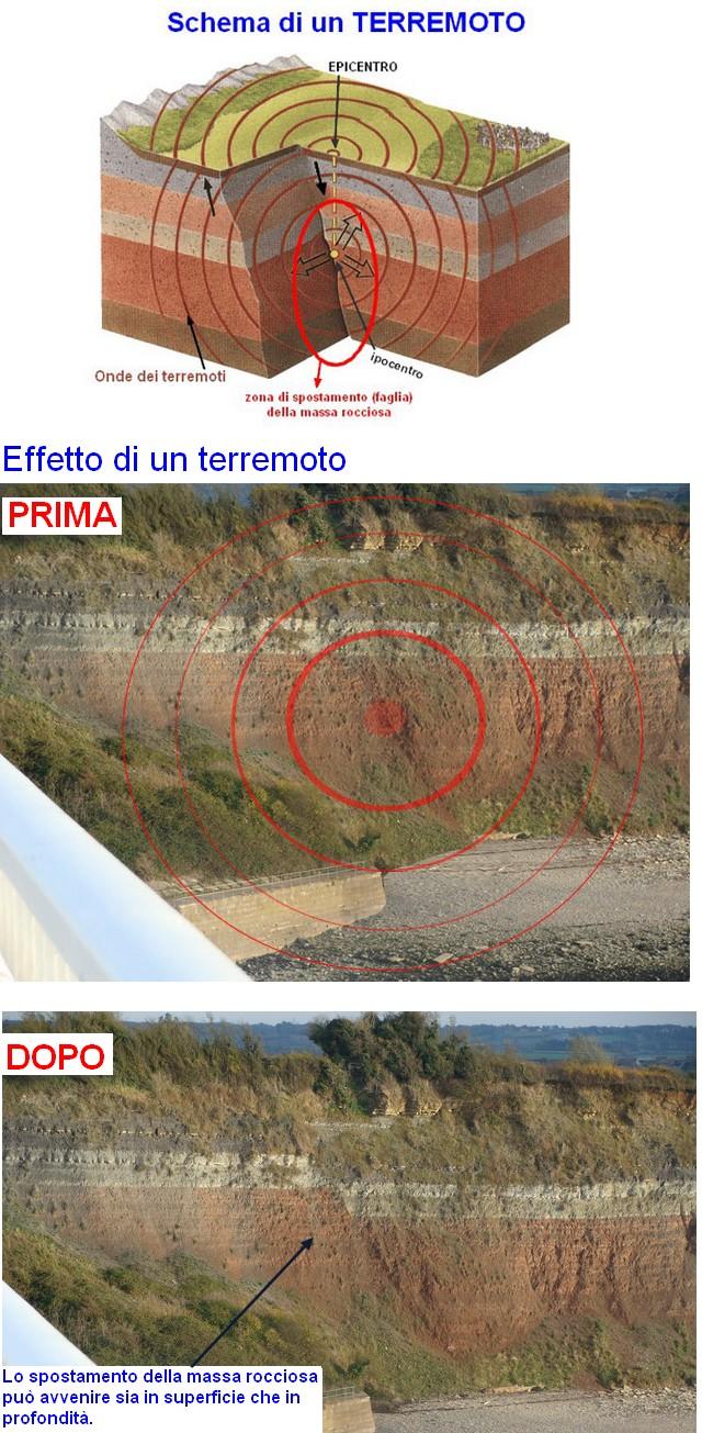 Terremoto wikipedia - Sopra un mare di specchi si vola ...