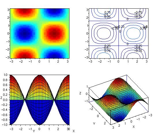 Archivo:Scilab exemple 3d 2 png - Wikipedia, la enciclopedia