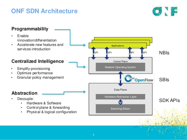 Open-SDN-Illustration