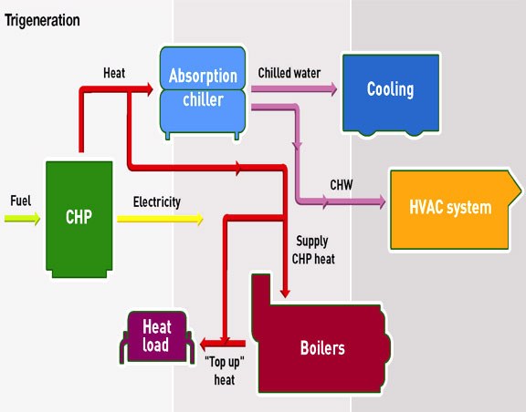 Cogeneration Wikipedia