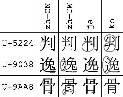 Datei:Vergleich zh-Hant-CN zh-Hant-TW ja-Hani ko-Hani.png