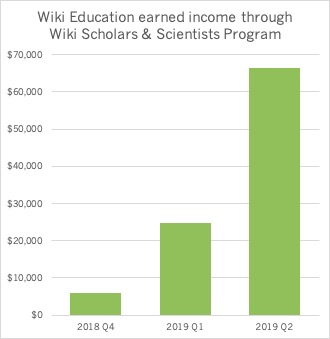 Wiki Education Earned Income as of June 30, 2019.jpg