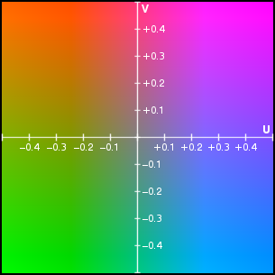 Espace de couleurs YUV