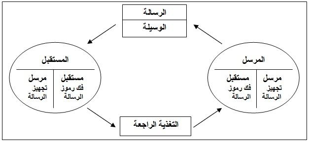 ملف نموذج الاتصال التعليمي الحديث Jpg ويكيبيديا