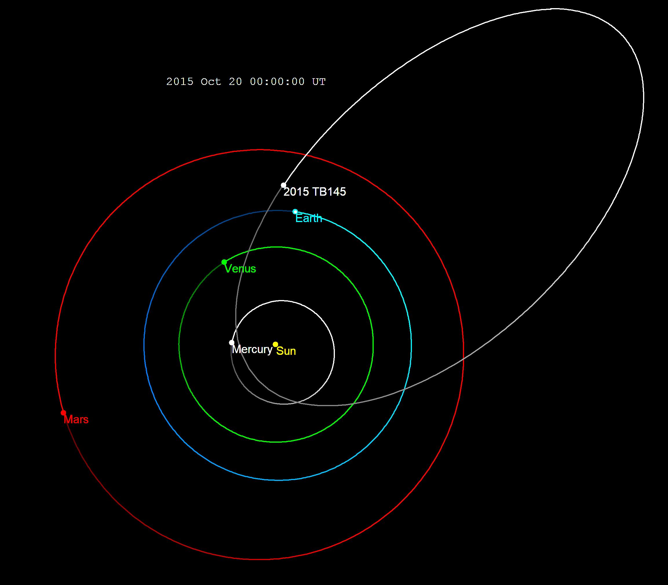 https://upload.wikimedia.org/wikipedia/commons/e/ed/2015_TB145_orbit_2015.png