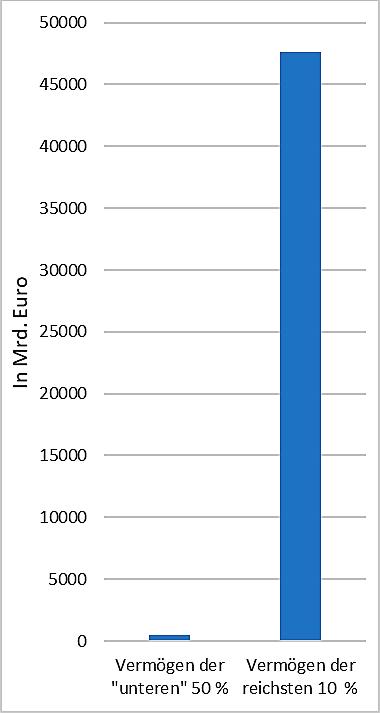 bitcoin-margin-handel in jedem bundesstaat reichtum in deutschland verteilung