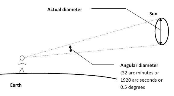 diametersun