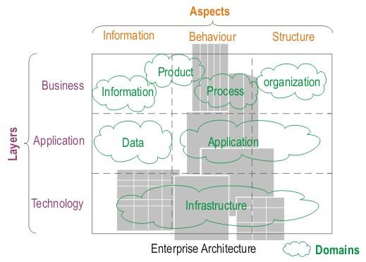 ArchiMate_Architectural_Framework.jpg